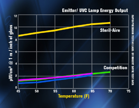 UVC-Output-vs-Temperature-chart