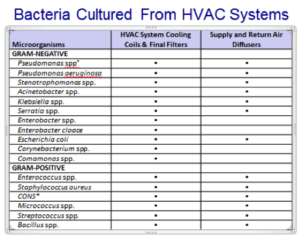 bacteria-hvac